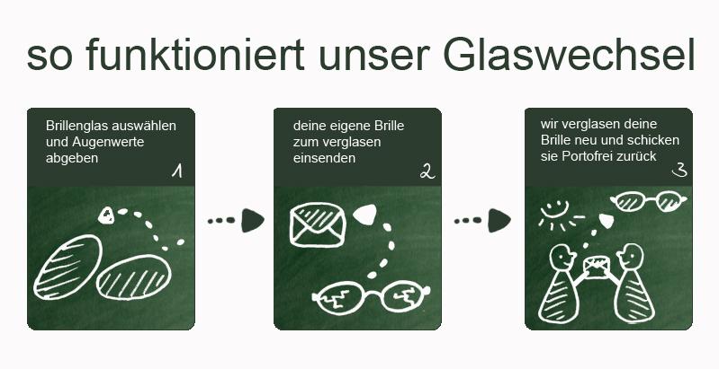 Wie funktioniert der Glaswechsel